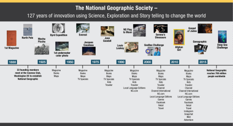 National Geographic Partners Timeline (Graphic: Business Wire)