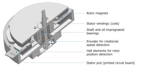 直驅式馬達結構剖面圖(圖片:美國商業資訊)