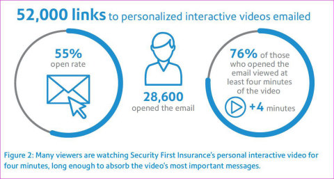 Pitney Bowes EngageOne Video Improves Customer Engagement by More than 100 Percent (Graphic: Business Wire)