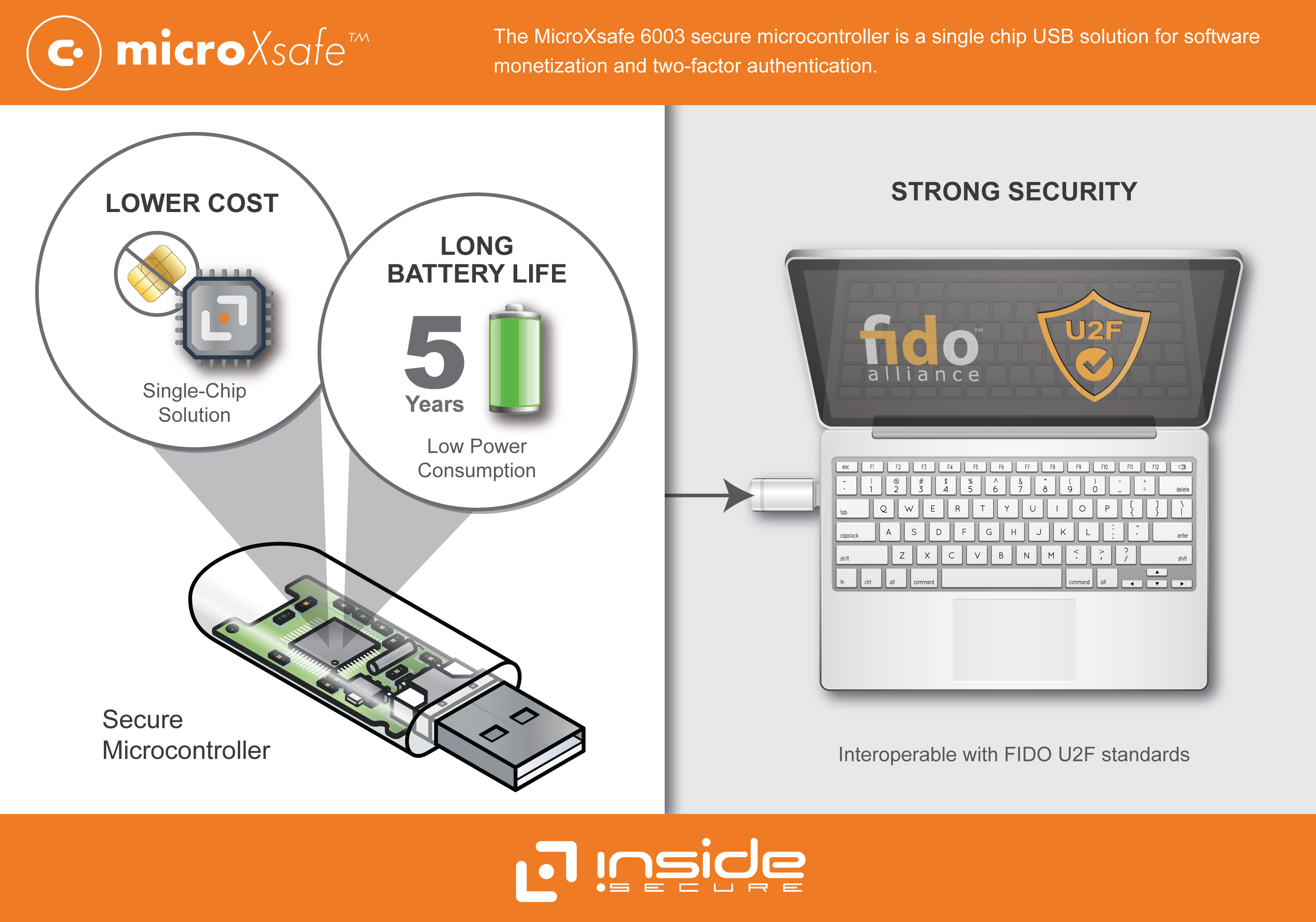 inside secure introduces a single chip usb solution for software