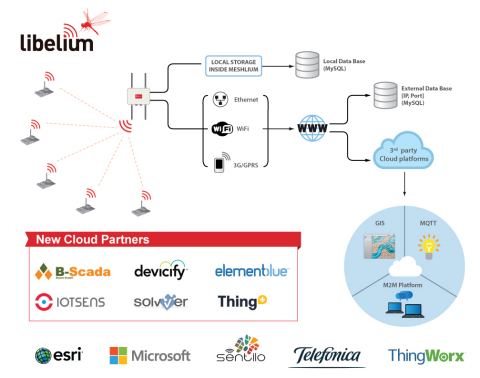 The scope of Libelium's IoT integration options extends to Cloud software providers specialized in the Industrial IoT, Smart Cities, and SCADA systems. (Graphic: Business Wire)