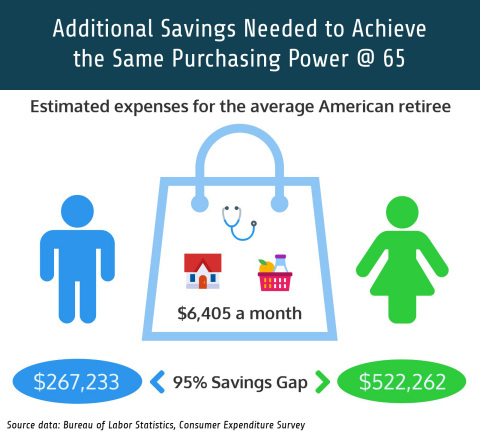 There is a 95 percent gender gap in the savings shortfall when looking at what is needed to cover the estimated retirement expenditures for the average American employee. (Graphic: Business Wire)