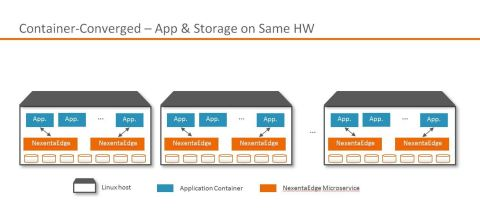 Nexenta's Container-Converged infrastructure: App containers and NexentaEdge microservices all running on the same servers (Graphic: Business Wire)