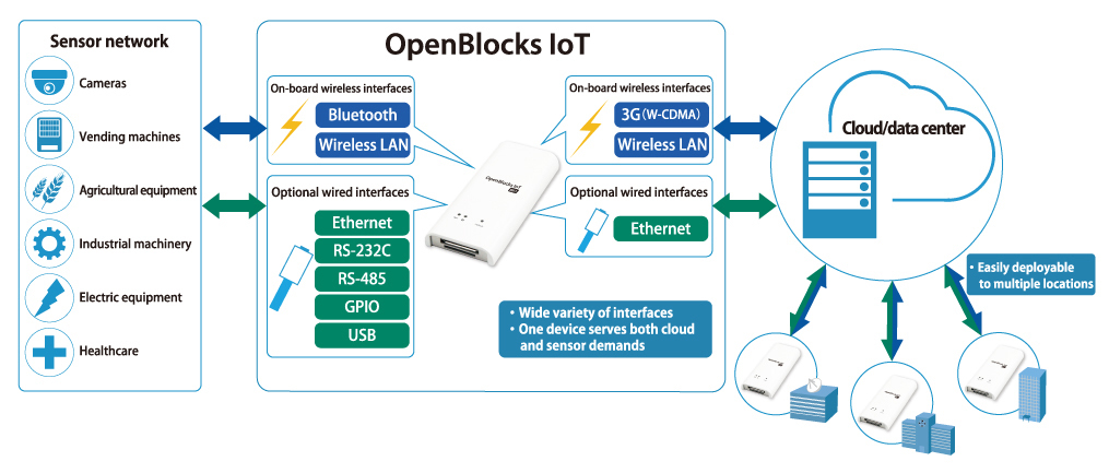 Plat'Home Releases OpenBlocks® IoT BX1G Ultra-Compact Microserver ...