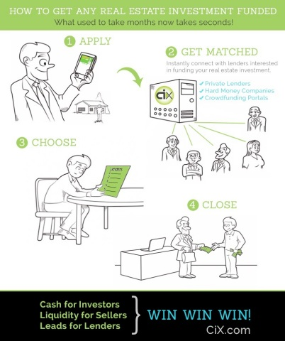 Real Estate Investment Funding Marketplace (Graphic: Business Wire)