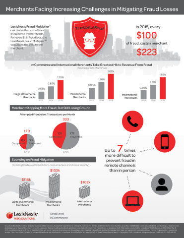 Merchants Facing Increasing Challenges in Mitigating Fraud Losses: In 2015, every $100 of fraud, costs a merchant $223. (Graphic: Business Wire)