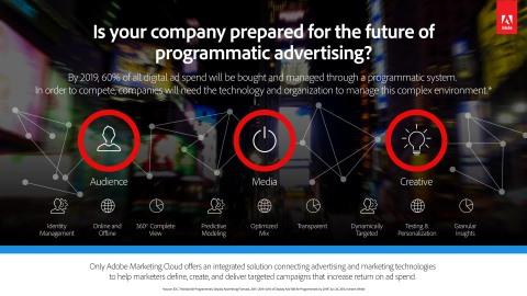 Adobe Programmatic Ad Platform Workflow (Graphic: Business Wire)