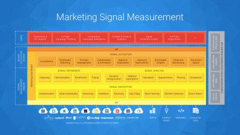 Origami Logic Marketing Signal Measurement Platform (Graphic: Business Wire)