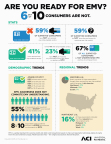 New ACI Worldwide Survey: 6 out 10 U.S. Consumers with Credit Cards are Not Ready for EMV (Graphic: Business Wire)