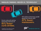 Parallel Parking: Driver vs. Technology (Graphic: Business Wire)