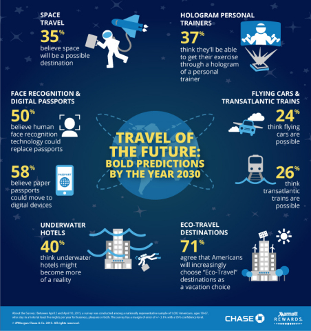 From unique travel experiences to putting the real in virtual reality, a survey by Marriott Rewards Credit Card from Chase reveals American travelers are mapping out a different journey by 2030 (Graphic: Business Wire)