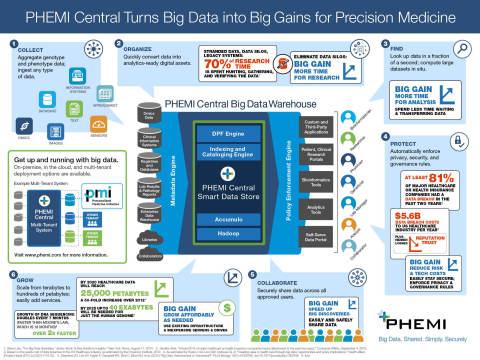PHEMI Central Turns Big Data into Big Gains for Precision Medicine