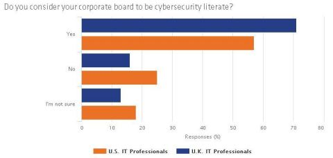 IT professionals in the U.K. were more likely to consider their corporate board to be cybersecurity literate than their U.S. counterparts. (Graphic: Business Wire)