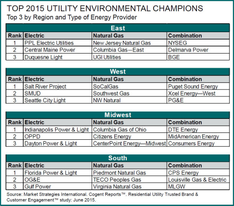 Top 2015 Utility Environmental Champions (Graphic: Business Wire)
