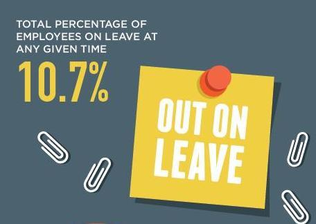 A new ComPsych report shows more than 10 percent of U.S. employees are on FMLA leave at any given time. (Graphic: Business Wire)
