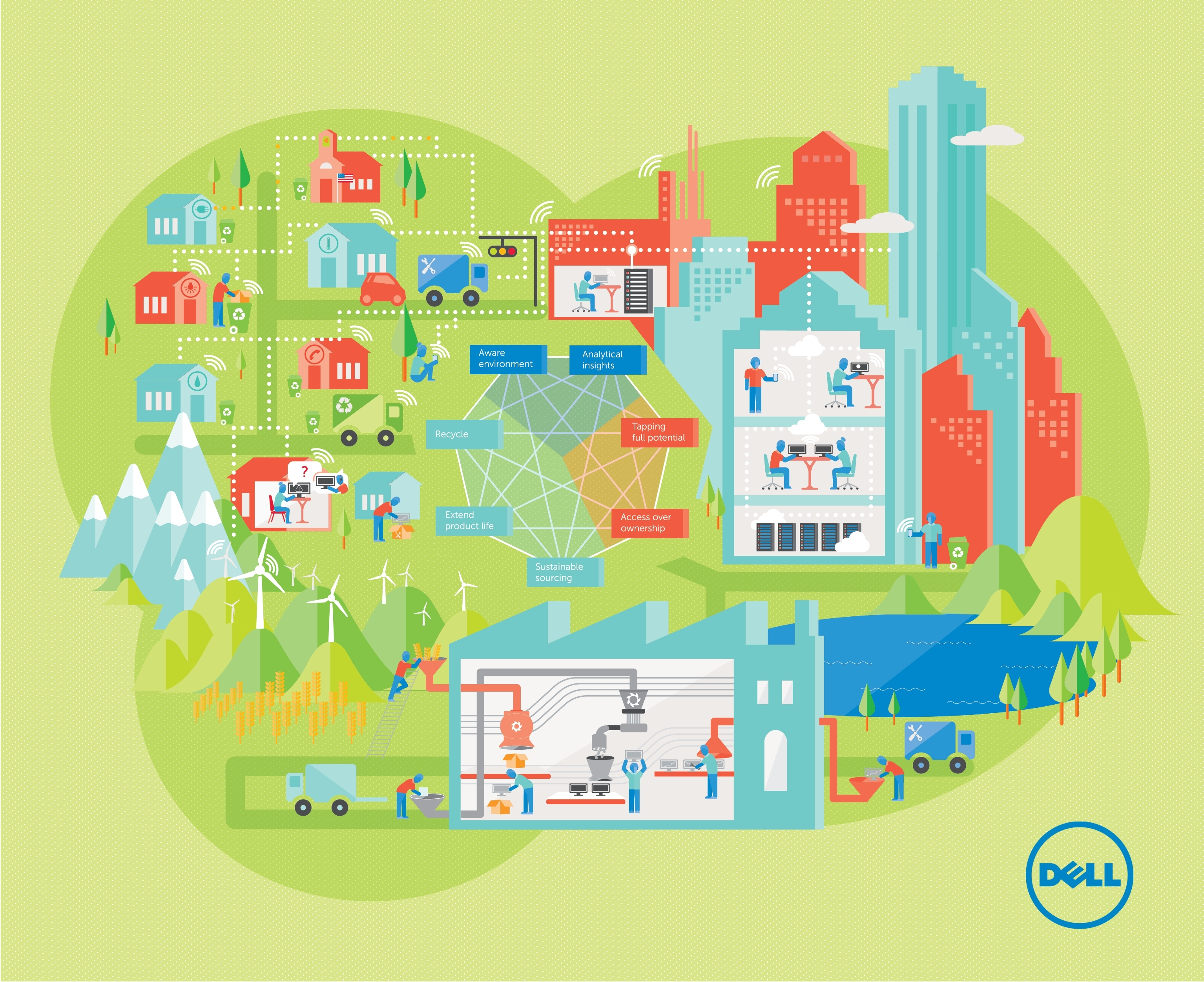 Dell Advances Circular Economy Model With Ce100 Industry