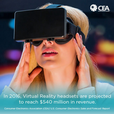 Realidade Virtual na CES 2016 (Gráfico: Business Wire)