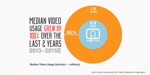 Median enterprise video usage grew by 100% over the last two years according to the 2015 Enterprise Video Collaboration Usage Report. (Graphic: Business Wire)