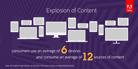 Consumers face an explosion of online content across a variety of devices and sources. (Graphic: Business Wire)