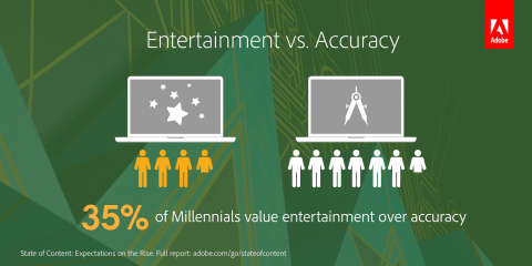 Entertainment is becoming increasingly important to consumers -- particularly Millennials -- to break through the noise. (Graphic: Business Wire)