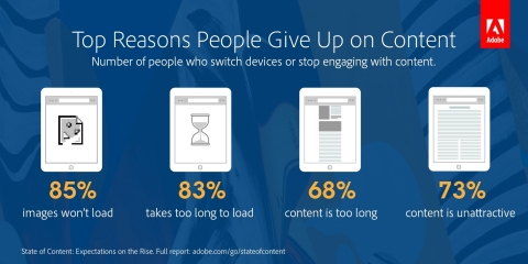 Content must be well-designed and easy to consume or content creators risk losing their audience. (Graphic: Business Wire)