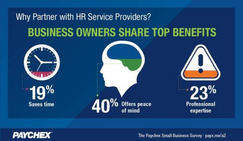 Business owners surveyed report peace of mind as the reason they chose to work with an HR service provider.(Graphic: Business Wire)