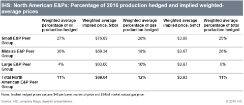 IHS: North American E&Ps: Percentage of 2016 production hedged and implied weighted-average prices. (Graphic: Business Wire)
