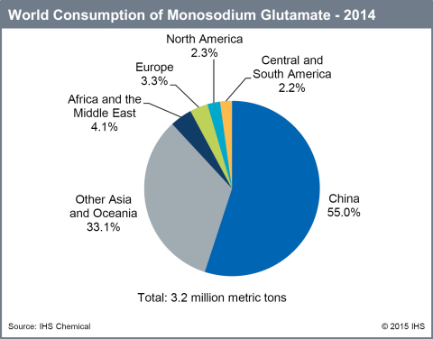 IHS: World MSG Consumption (Graphic: Business Wire)