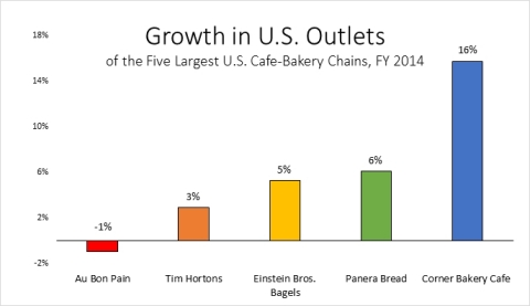 Growth/loss in number of U.S. cafes of the five largest U.S. café-bakery chains (by systemwide sales), fiscal year 2014 (Source: Nation's Restaurant News).