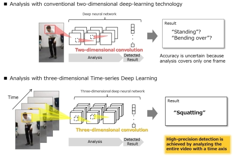 Concept of Time-series Deep Learning (Graphic: Business Wire)
