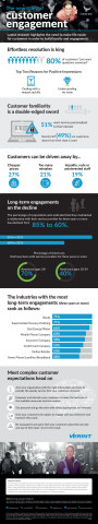 Verint Customer Engagement Infographic 2015 (Graphic: Business Wire)