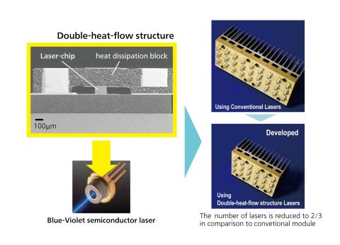 激光光源和应用激光模块的横剖视图(图示:美国商业资讯)