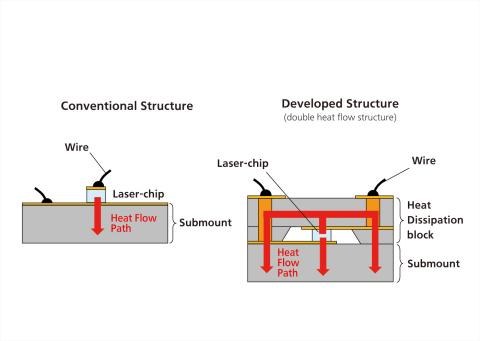 開發結構示意圖(圖片:美國商業資訊)