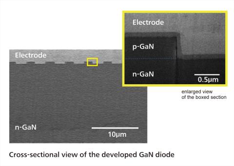 新研发的氮化镓二极管的横剖视图(图示:美国商业资讯)