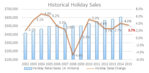 Historical Holiday Sales (Graphic: Business Wire)