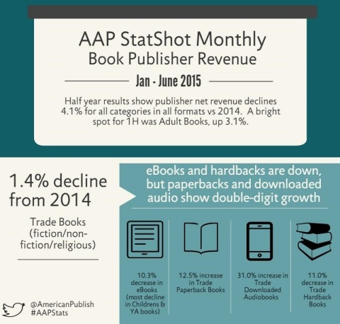 AAP StatShot Monthly Book Publisher Revenue Jan - June 2015 (Graphic: Business Wire)