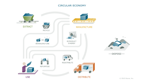 The circular economy is a regenerative model that aims to keep components, materials and products at their highest value at all times, creating no waste for the landfill. (Graphic: Business Wire)
