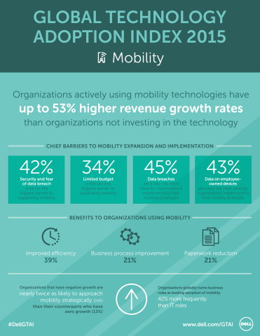 The Dell Global Technology Adoption Index 2015 surveyed IT and business decision makers of mid-market organizations around the world to understand how they perceive, plan for and utilize cloud, mobility, security and big data. This infographic details some of the mobility-specific findings from the first chapter of the Dell GTAI 2015 results. (Graphic: Business Wire)