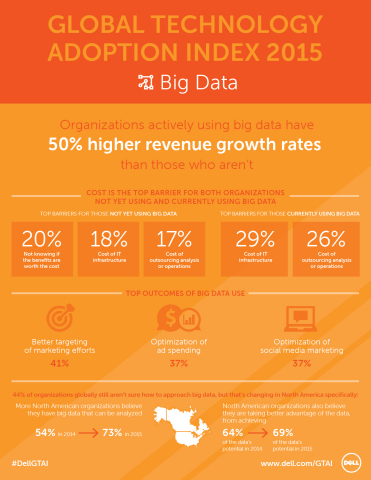 The Dell Global Technology Adoption Index 2015 surveyed IT and business decision makers of mid-market organizations around the world to understand how they perceive, plan for and utilize cloud, mobility, security and big data. This infographic details some of the big data-specific findings from the first chapter of the Dell GTAI 2015 results. (Graphic: Business Wire)