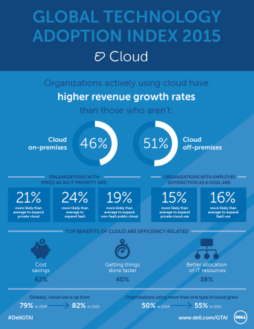 The Dell Global Technology Adoption Index 2015 surveyed IT and business decision makers of mid-market organizations around the world to understand how they perceive, plan for and utilize cloud, mobility, security and big data. This infographic details some of the cloud-specific findings from the first chapter of the Dell GTAI 2015 results. (Graphic: Business Wire)