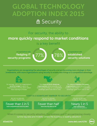 The Dell Global Technology Adoption Index 2015 surveyed IT and business decision makers of mid-market organizations around the world to understand how they perceive, plan for and utilize cloud, mobility, security and big data. This infographic details some of the security-specific findings from the first chapter of the Dell GTAI 2015 results. (Graphic: Business Wire)