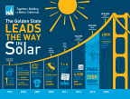 The Golden State Leads the Way in Solar (Graphic: Business Wire)