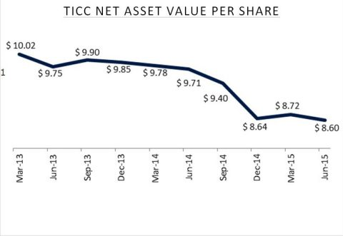 TICC Net Asset Value Per Share (Graphic: Business Wire)