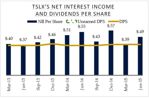 TSLX's Net Interest Income and Dividends Per Share (Graphic: Business Wire)