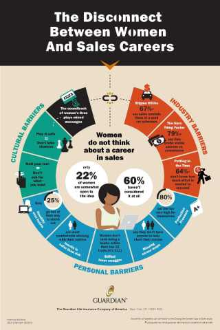 What's holding women back from sales careers? Cultural, industry and personal barriers play a role. (Graphic: Business Wire)