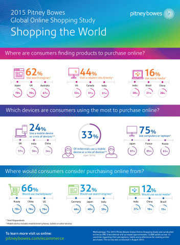 2015 Pitney Bowes Global Online Shopping Study Infographic