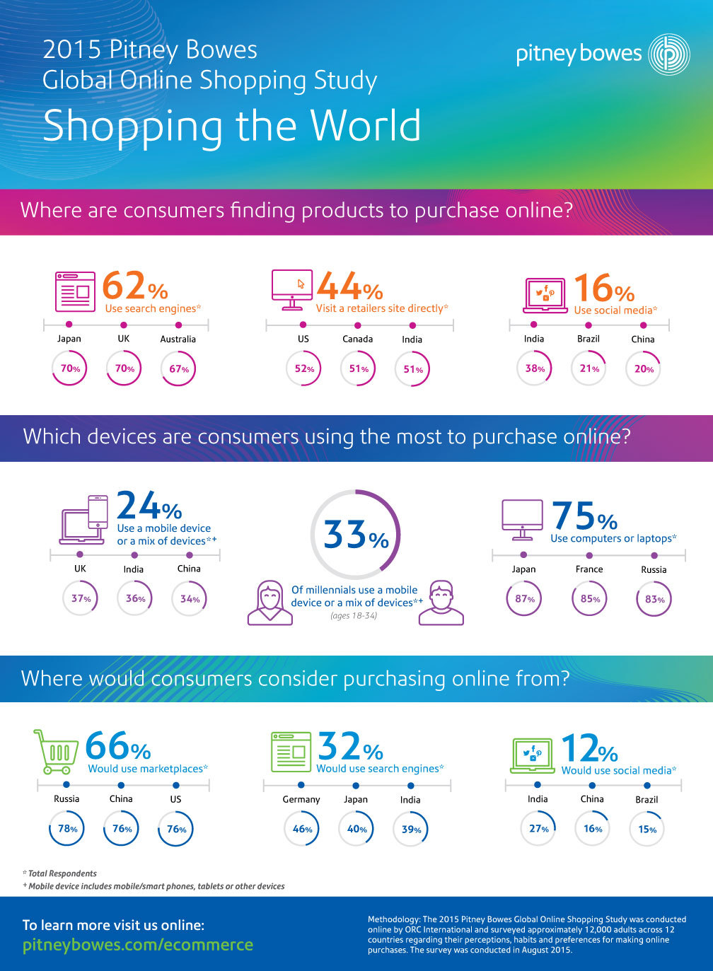 Pitney bowes study reveals international differences of for Best online sale sites