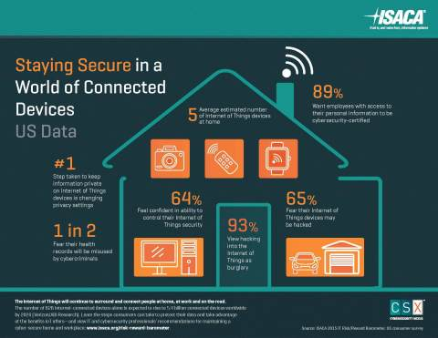 ISACA surveyed more than 1,000 consumers about their perceptions related to the security of the Internet of Things. (Graphic: Business Wire)