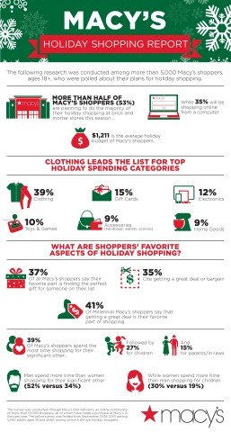 Macy's Holiday Shopping Report (Graphic: Business Wire)