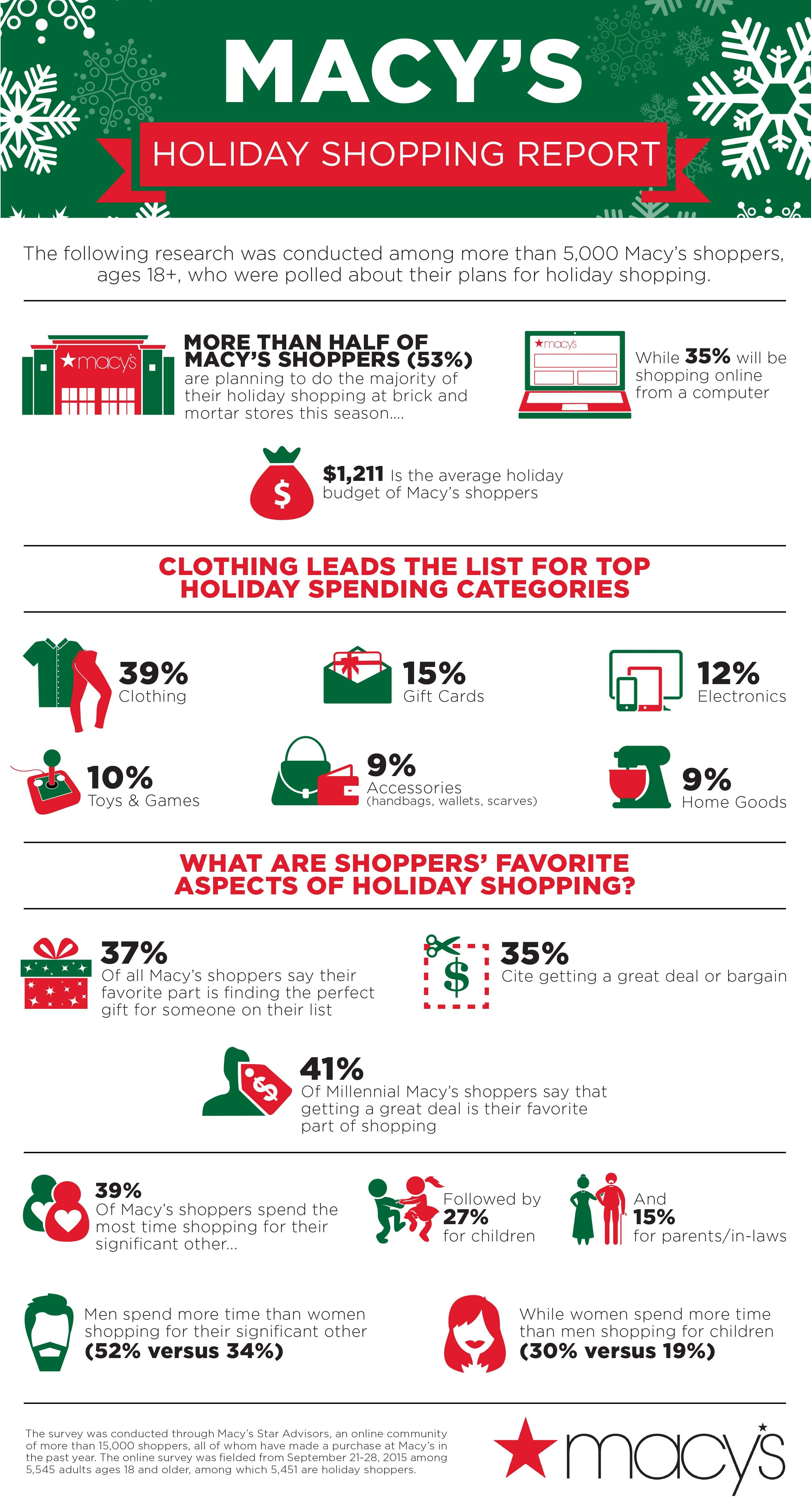 christmas survey Eighty-one percent put family first at christmas, agreeing, strongly or somewhat, with the statement, family traditions are the most important part of christmas to.